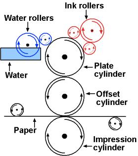 teknik cetak offset percetakan surabaya